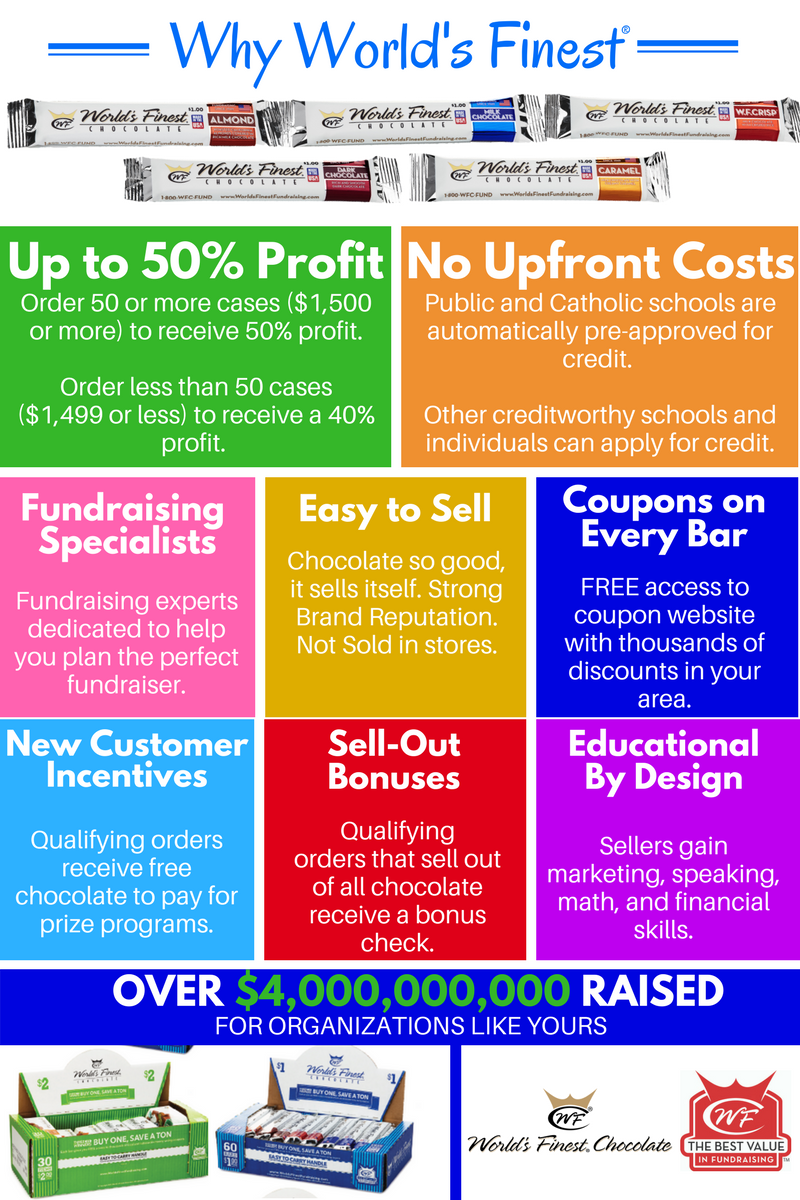 1. Up to 50% Profit  Our goal is to help you raise more money in less time. Order 50 or more cases ($1,500 or more) to receive a 50% profit. Order less than 50 cases ($1,499 or less) to receive a 40% profit. Profit excludes freight and applicable taxes.  2. No Upfront Costs No startup costs means that your fundraising program can start running as soon as possible. Public and Catholic schools are automatically pre-approved for credit. Other creditworthy schools, organizations, and individuals can also receive credit by submitting a Credit Application.   3. Dedicated Fundraising Specialists One of the things that makes fundraising with World's Finest® Chocolate so unique is the level of service and attention we provide to our customers. This is accomplished through our dedicated Fundraising Specialists, an elite team of World's Finest® Chocolate  experts located throughout the country. They keep up with the latest and greatest fundraising ideas, trends, and preferences in order to ensure success.  4. Easy to Sell It's much easier to sell products that people actually want to buy. Our products are made of premium quality chocolate and affordably priced at $1- $2. In fact, they're so delicious that people will keep buying it over and over again. World's Finest® Chocolate  has a strong brand reputation and it's not sold in stores, so your supporters know they are getting something special.   5. Thousands of Coupons on Every Bar We partnered up with Three Winners, a coupon website that has endless amounts of discounts in your area (more than 40,000 discounts nationwide). On the back on every bar, there's an activation code for the Three Winner's website, which lasts 90 days.   6. New Customer Incentives If your first order with us meets certain requirements, we will provide free chocolate to pay for your prize program (up to $1,800). The better the prize program, the more motivated the sellers will be.  7. Sell-Out Bonuses Customers that sell at least 150 cases ($4,500 or